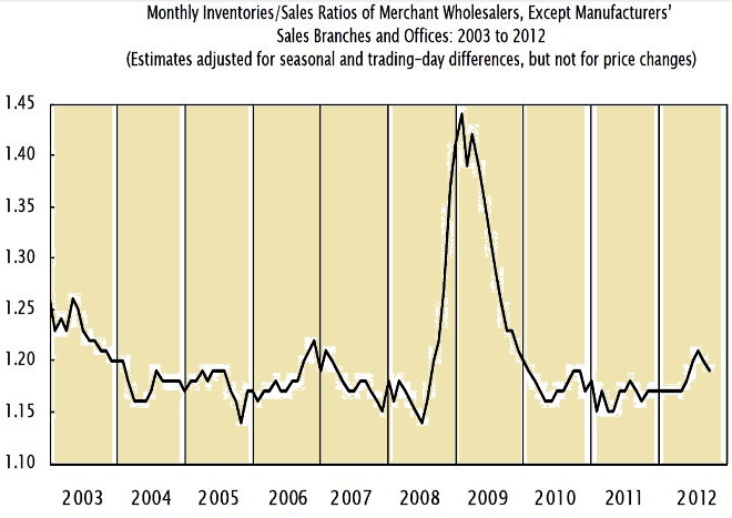 Ratio of wholesale inventories and sales in US- Historical data