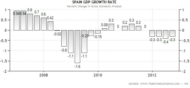 Spanish GDP growth Rate