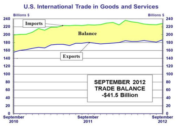 U.S. International Trade in Goods and Services
