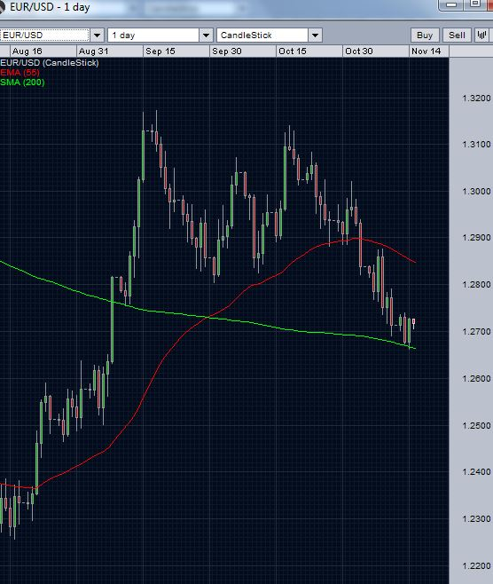 EUR/USD gaining at 200 day moving average support
