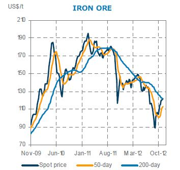 iron ore spot prices