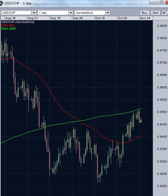 USD/CHF failing at  200 day moving average resistance