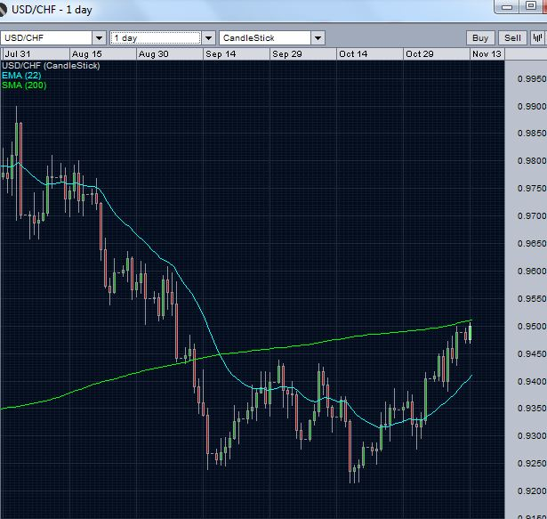 USD/CHF testing 200 day moving average resistance