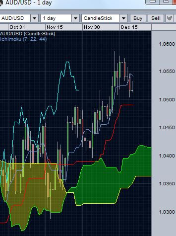 AUDUSD - Daily Ichimoku Cloud Chart