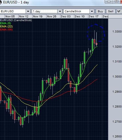 EUR/USD-Dec 21 2012- Asian Session