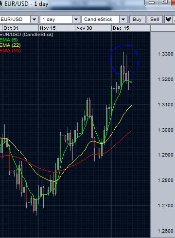 EUR/USD daily chart- break of 5 day EMA support