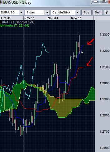EUR/USD daily chart- break of Tenkan line support