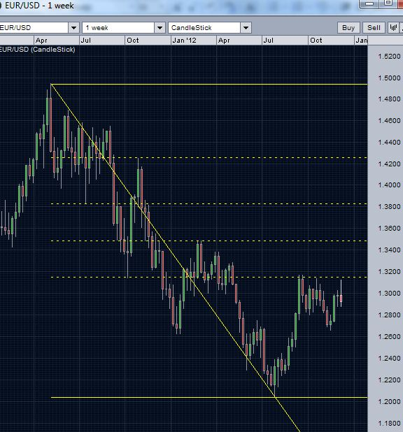 EURUSD failure at 382 retracement level - weekly chart