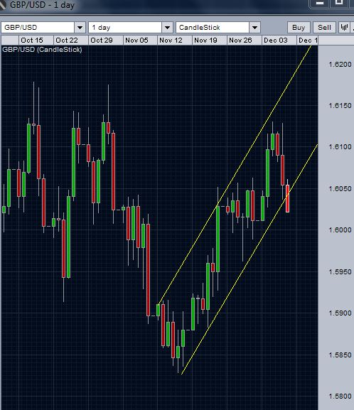 Chart Alert: GBP/USD Broke the support