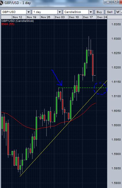 GBP/USD Daily Chart- consolidation and possible supports