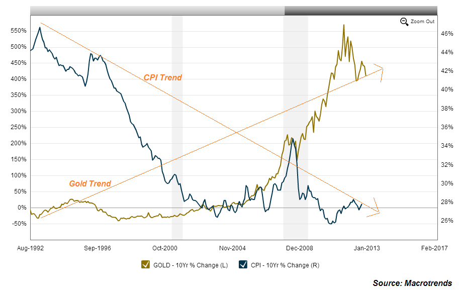 Macrotrends.org_Gold_vs_the_CPI_Historical_Chart