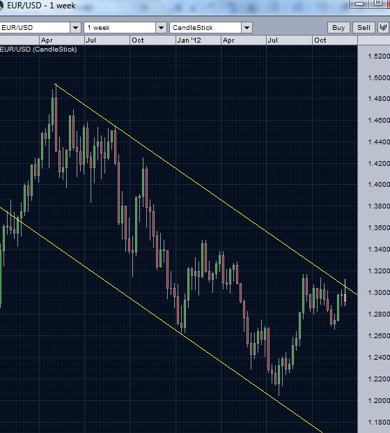 EUR/USD weekly chart: An effort to break above the channel resistance
