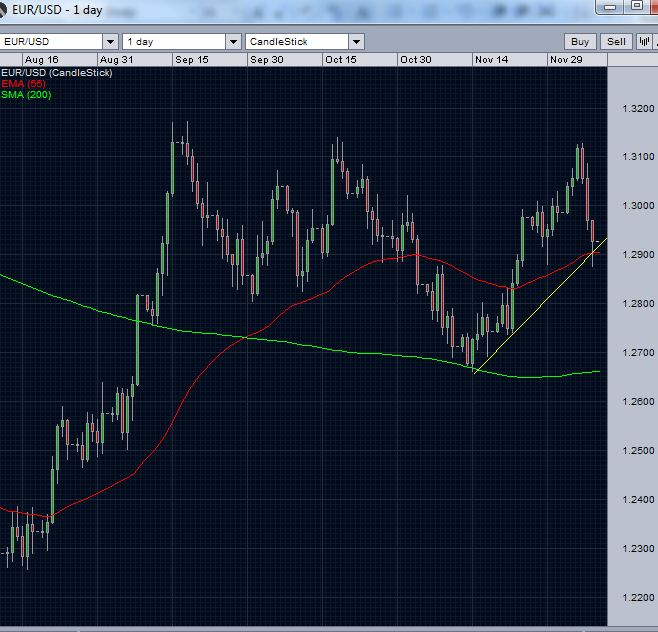 EUR/USD price action w.r.t 200 day moving average and 55-day EMA with short-term trend line