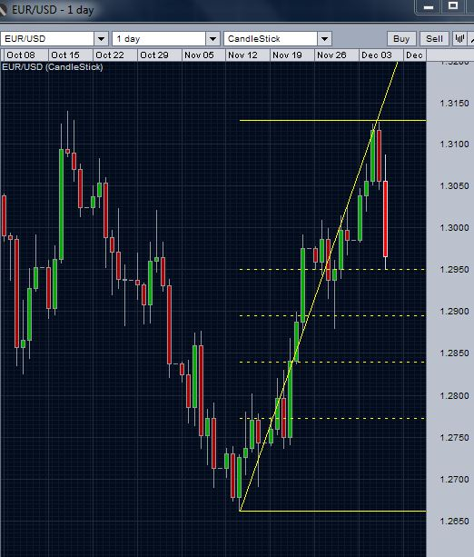 EUR/USD at 38.2% retracement's support level