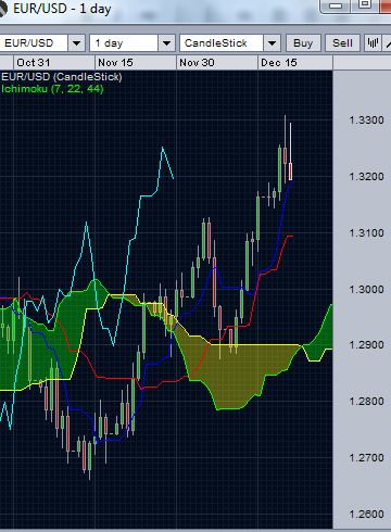 eur/usd -daily ichimoku cloud