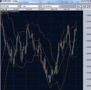 EUR/USD: Daily chart with Bollinger bands