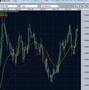 EUR/USD Daily Chart- December 14, 2012
