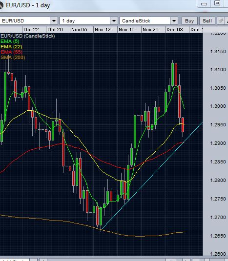 EUR/USD Alert - The next 2 support levels