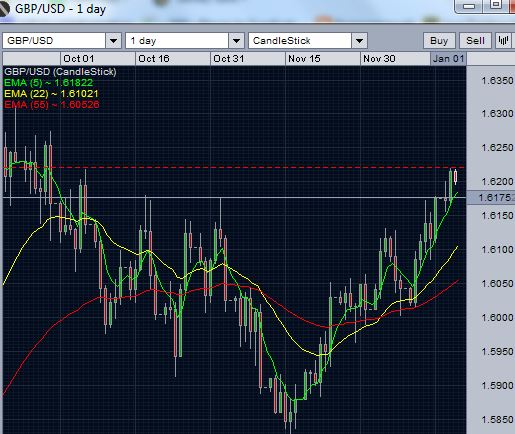 GBP/USD Daily chart - December 18 2012