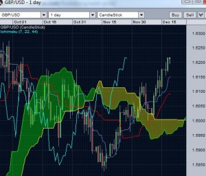 gbp/usd-daily ichimoku cloud