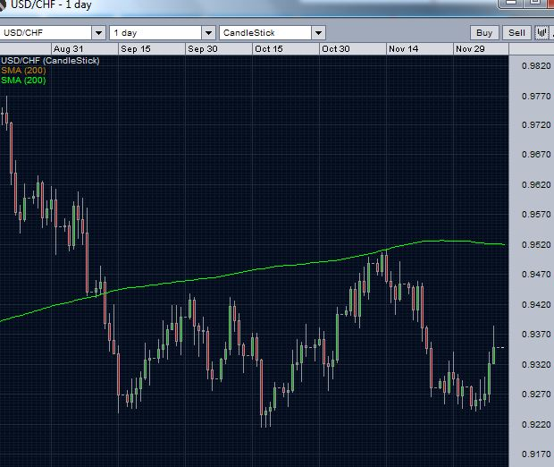 usd/chf and 200 day moving average - daily chart