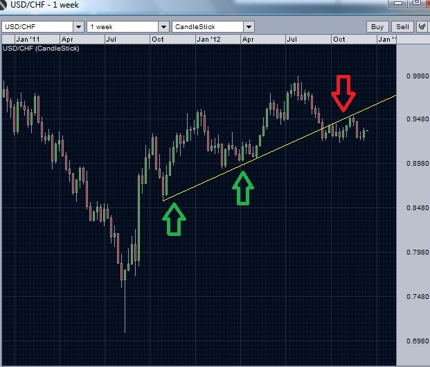 usd/chf support turned resistance - weekly chart