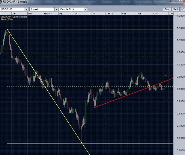 USD/CHF Weekly Chart- The price action during past 2 and a half years