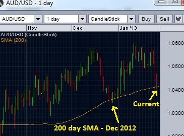 AUD/USD testing 200 day moving average support
