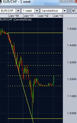 EUR/CHF retracement