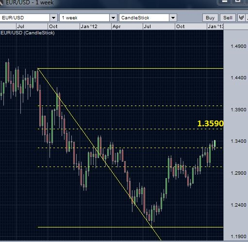 EUR/USD Weekly chart - 618 retracement