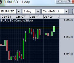 EUR/USD breaks over 1.3404