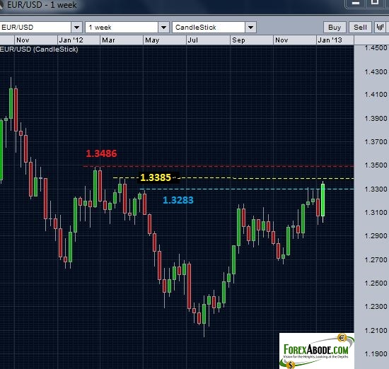 EUR/USD Chart- first resistance out