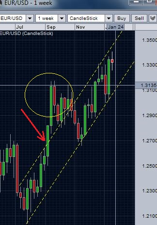 EUR/USD mid term trend line channel