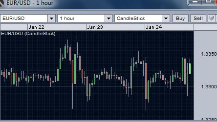 EUR/USD remain indecisive