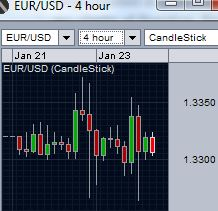 EUR/USD remains under pressure