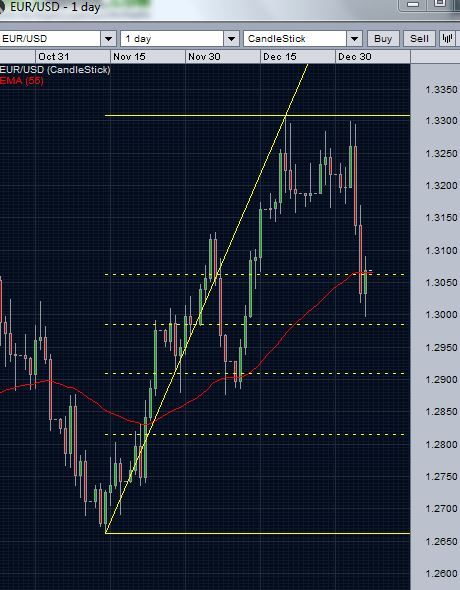 EUR/USD Daily Chart - support near 50 percent retracement level