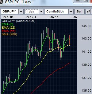 GBP/JPY finding support near 22 day EMA