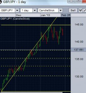 GBP/JPY retracement