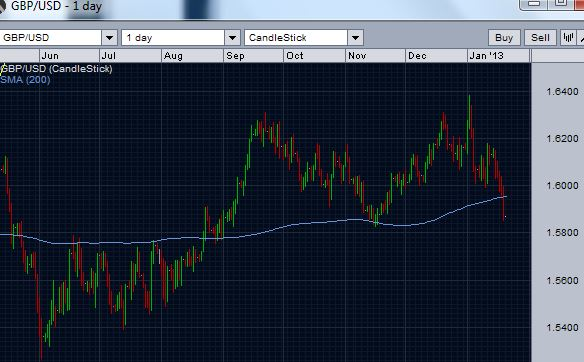 GBP/USD breaks below 200 day moving average