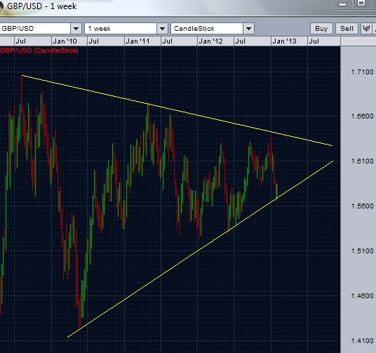 GBPUSD finding support - Weekly chart