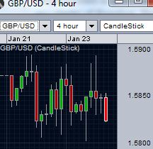 GBP/USD running in tight ranges