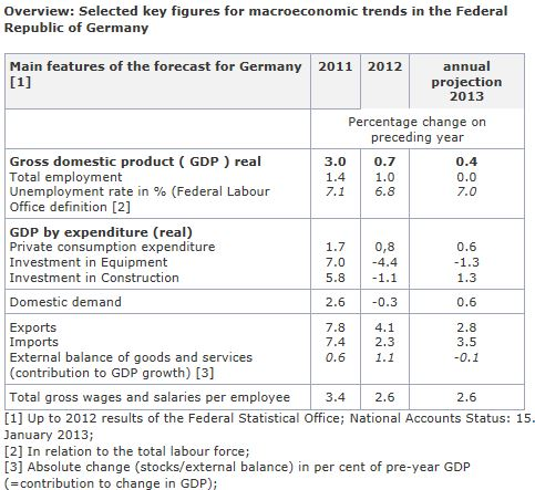 German economic key figures