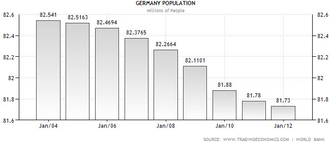 Germany population