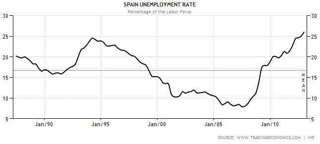 Historical unemployment rate of Spain
