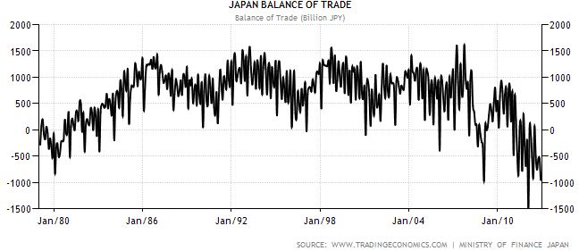 Japan Trade deficit historical data