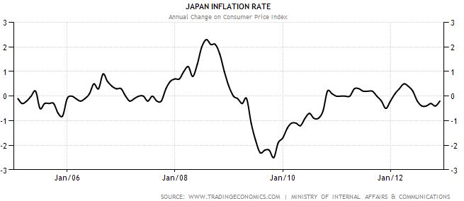 Japan historical inflation rates