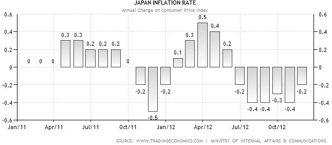 Japan inflation rate change since 2011