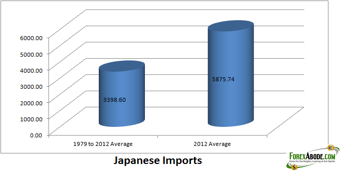 Rise in Japanese imports
