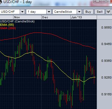 USDCHF found resistance ahead of 200 day moving average