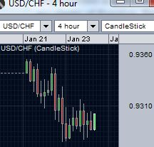 USD/CHF running sideways
